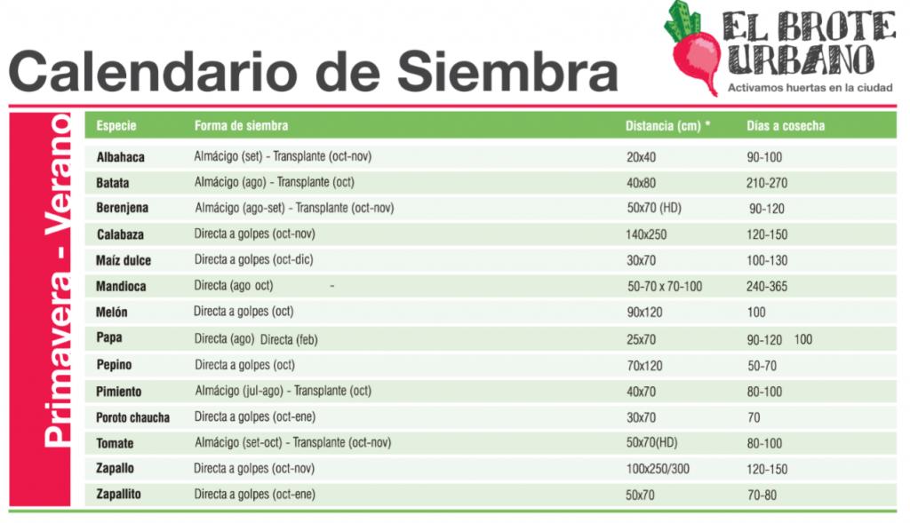 calendario-de-siembra-primavera-verano